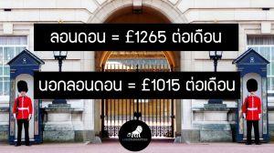 เรียนต่ออังกฤษต้องมีเงินโชว์ค่าครองชีพเท่าไหร่?